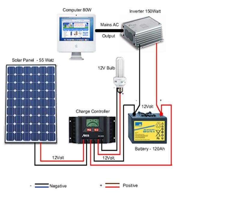 Bộ điều khiển năng lượng mặt trời mppt