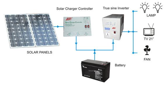 Sơ đồ lắp đặt điện mặt trời