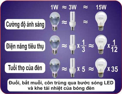 Những ưu điểm và nhược điểm của đèn LED