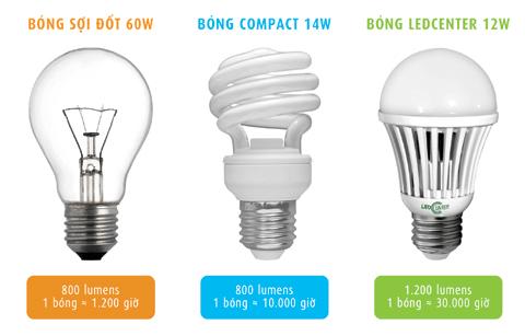 Sử dụng đèn led thay cho đèn sợi đốt