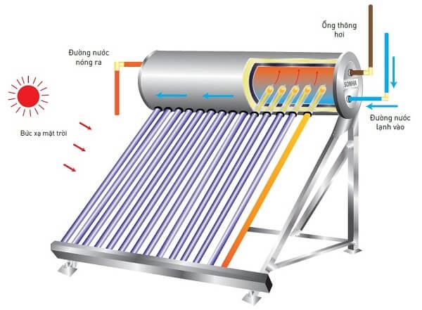 Nguyên lý hoạt động của nước nóng lạnh mặt trời