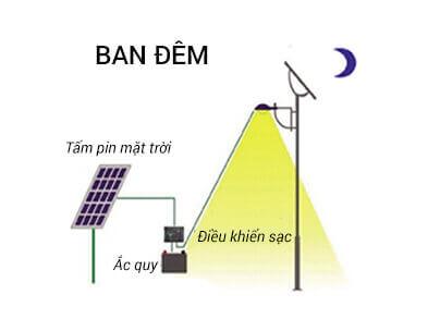 Nguyên lý hoạt động và cấu tạo của đèn