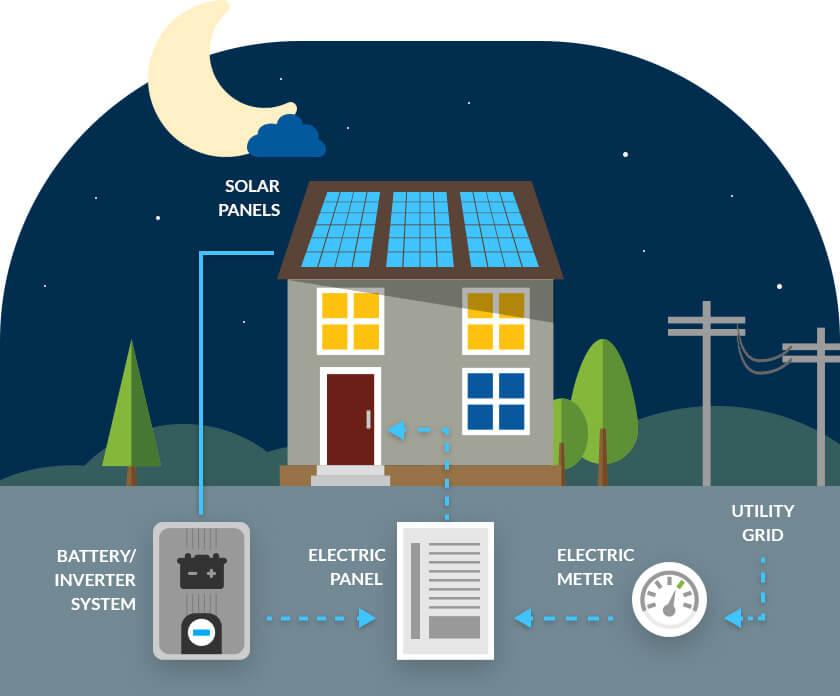 hệ thống điện mặt trời hoàn chỉnh