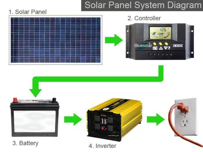 Hệ thống điện năng lượng mặt trời gồm có