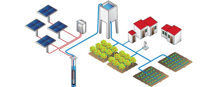 Sơ đồ hệ thống bơm năng lượng mặt trời